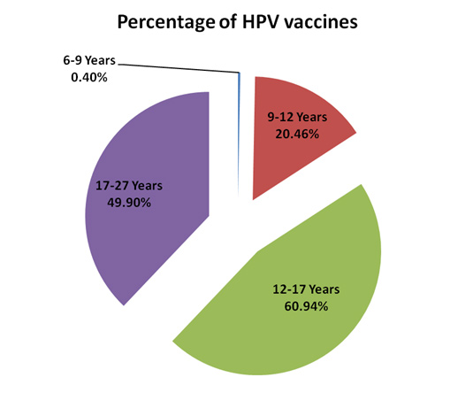HPV vaccines -- Do the risks outweigh the benefit?