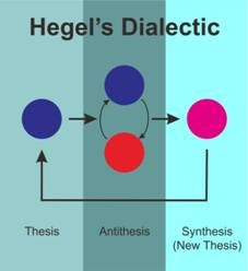 georg hegel thesis The triad thesis, antithesis, synthesis is often hegel thesis antithesis synthesis used to describe the thought of german philosopher georg wilhelm friedrich hegel.