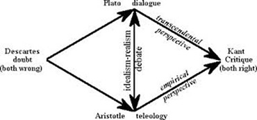 plato vs aristotle metaphysics essay Essays related to aristotle vs plato 1 metaphysics: plato vs aristotle plato's thoughts on reality were heavily influenced by heraclitus, parmendes.
